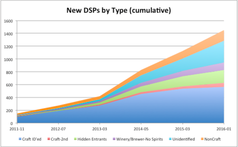 New DSPs by type