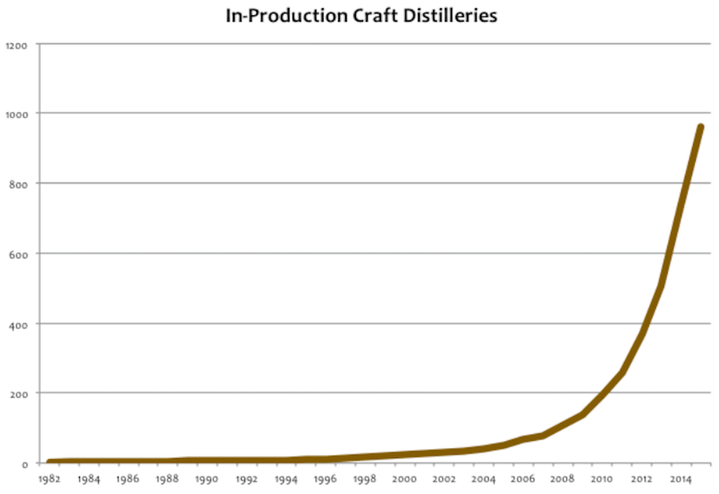 Producing craft distilleries